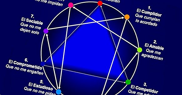 Enneagram personality and eneatipos: what are they?